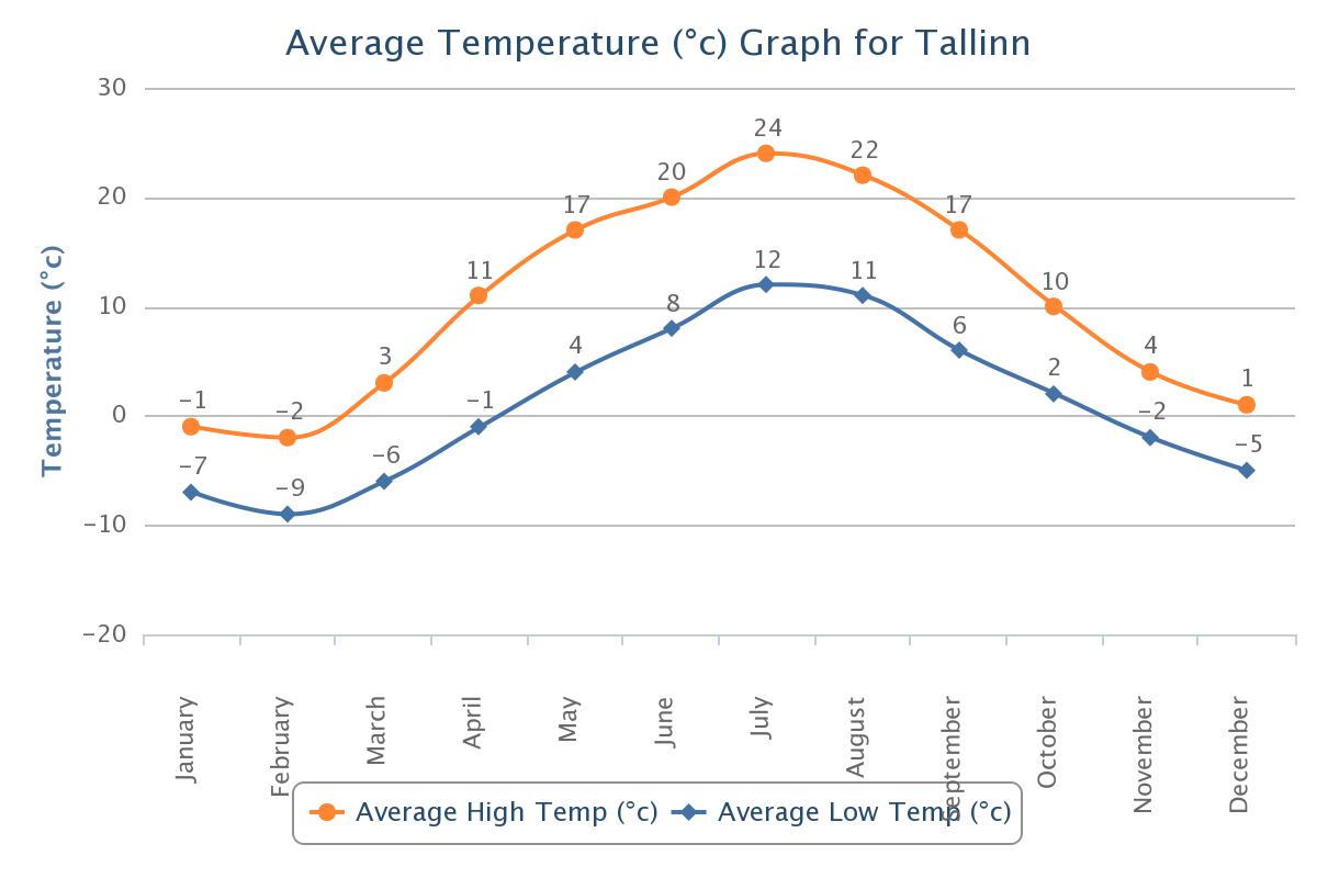 Average_temperature_Tallinn_ilm